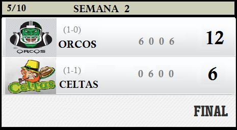 Scoreboard sem 2