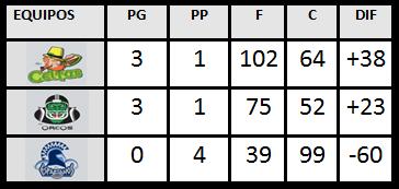 tabla semana 6